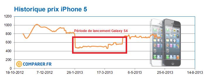 historique prix iPhone 5