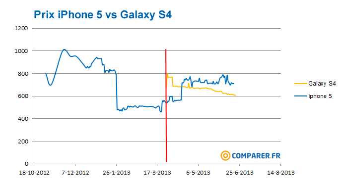 Prix iPhone 5 vs Galaxy S4